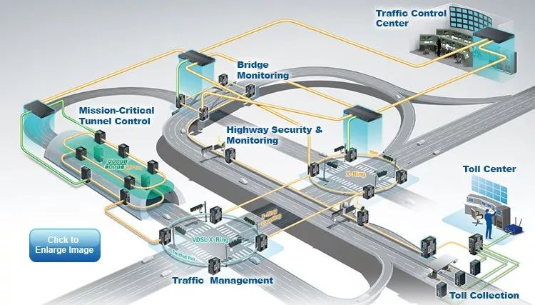 产业界是ITS发展主力  新商业模式正在形成