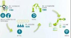 工业4.0,看怡丰如何领跑停车数字化时代
